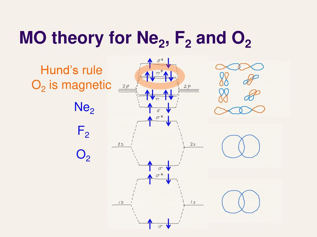 Lecture 27 molecular orbital theory iii ppt download 10 mo theory for ne2 f2 and o2 hunds rule o2 is magnetic ne2 f2 o2 pooptronica Gallery
