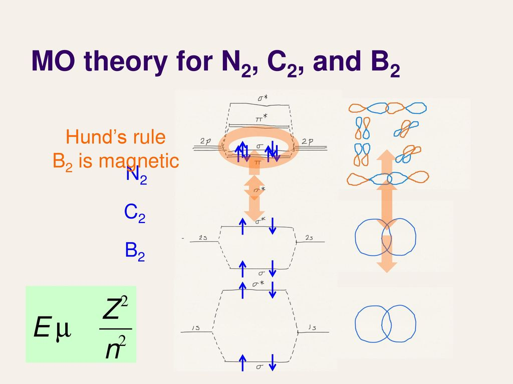 Lecture 27 molecular orbital theory iii ppt download 11 mo theory for n2 c2 and b2 hunds rule b2 is magnetic n2 c2 b2 pooptronica Choice Image
