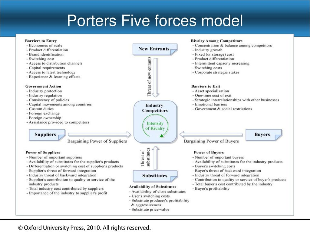 West ford ibrahim strategic marketing 2e ppt video for Porter 5 forces definition