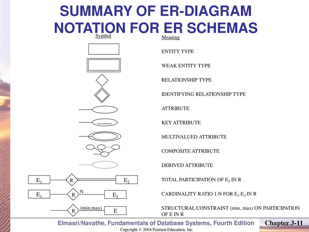 1032017 lecture ppt download summary of er diagram notation for er schemas biocorpaavc