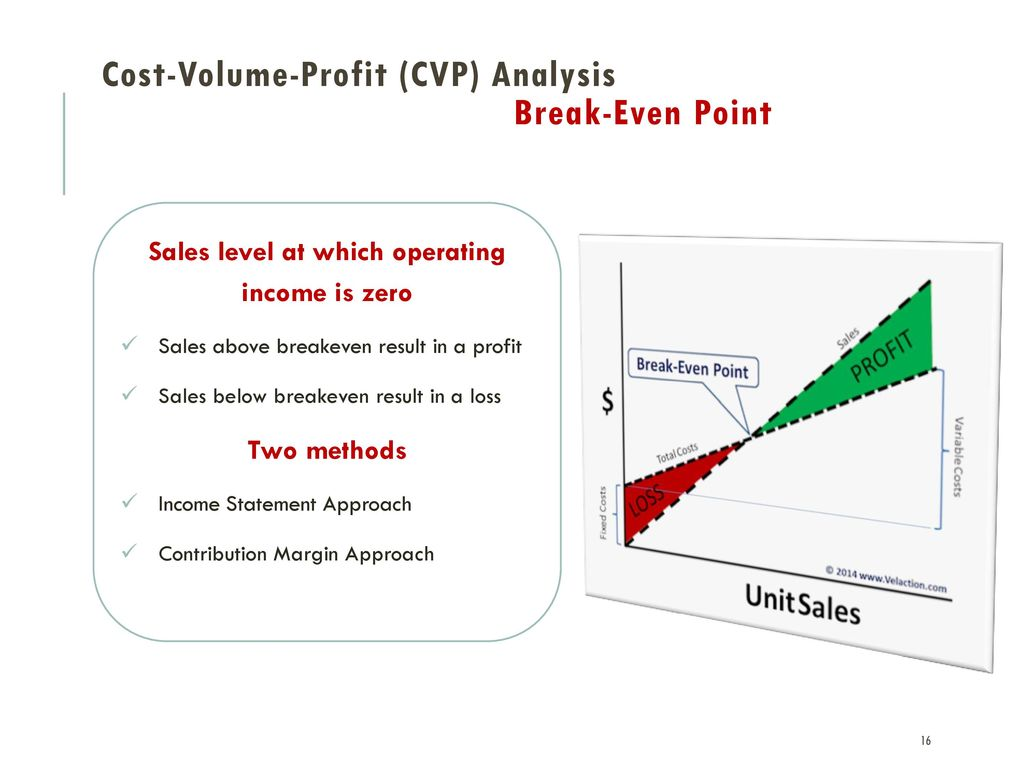 cost volume profit analysis essays You have not saved any essays topics in this paper the era of cost-volume-profit analysis and direct costing essays related to cost / management accounting.