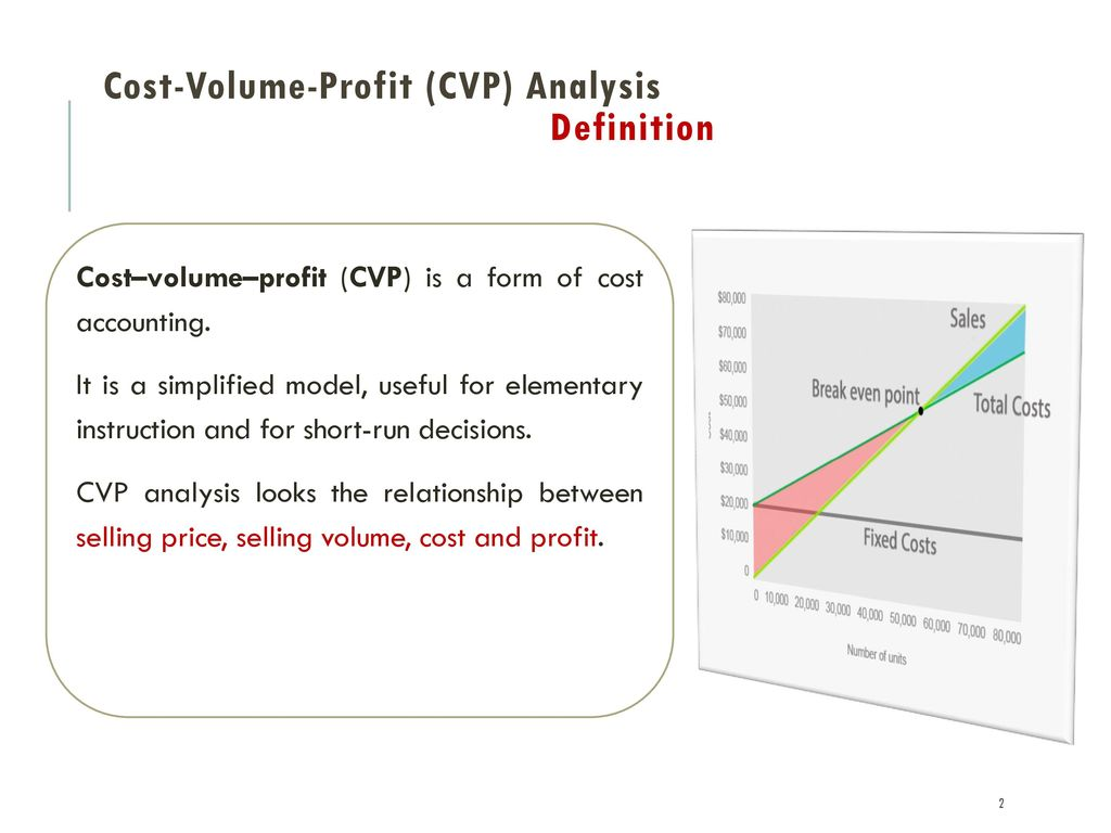 importance of cost volume profit relationship in business management