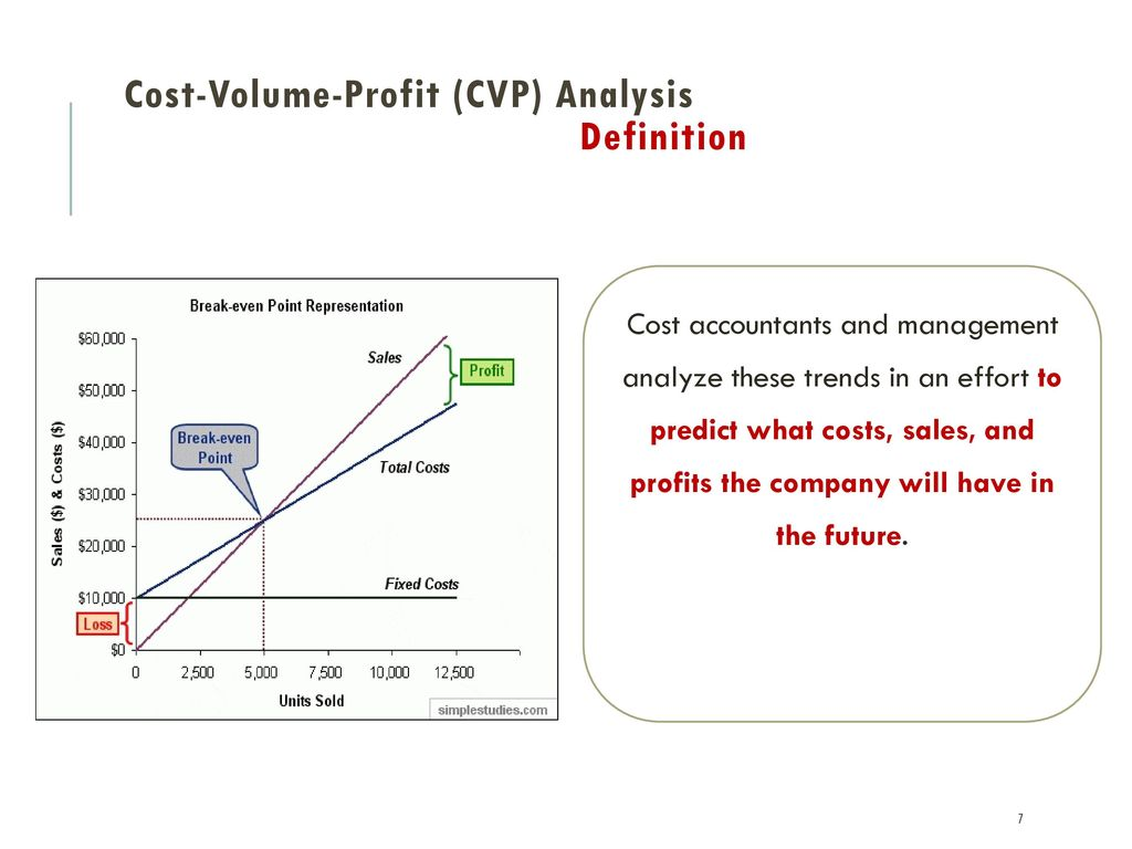 cost volume profit analysis cvp analysis Cvp analysis is a very powerful tool in management accounting its main purpose is to help management understand the relationship among cost, volume and profit, and management uses the.