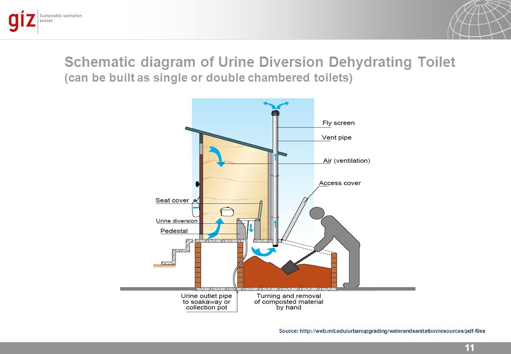 Schematic diagram of Urine Diversion Dehydrating Toilet