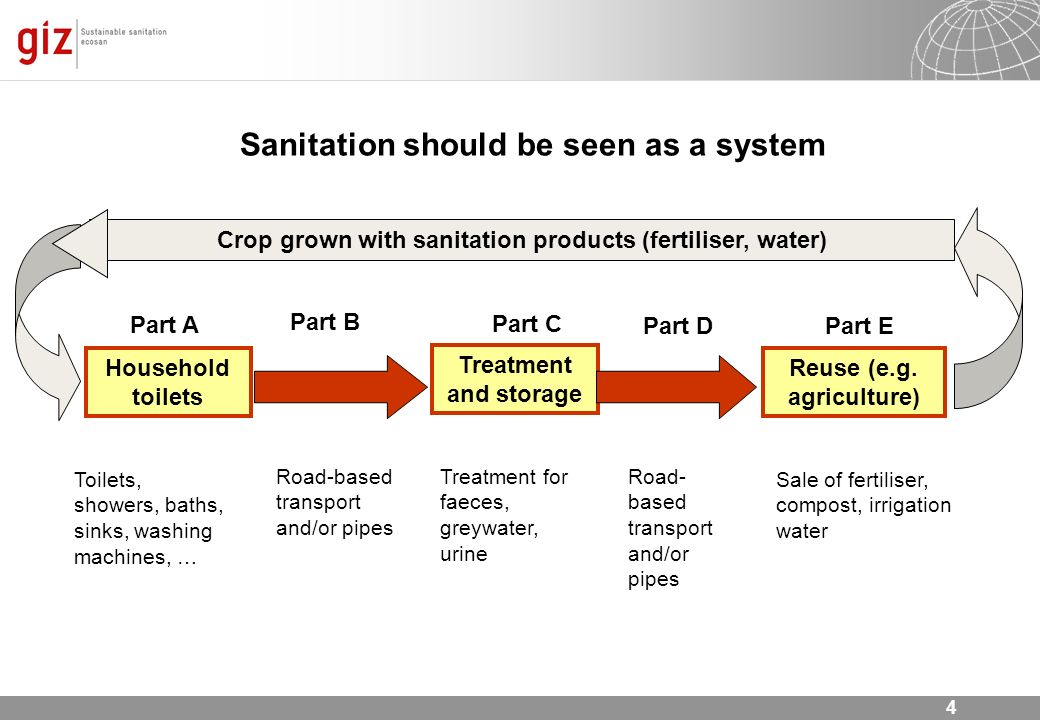 Sanitation should be seen as a system