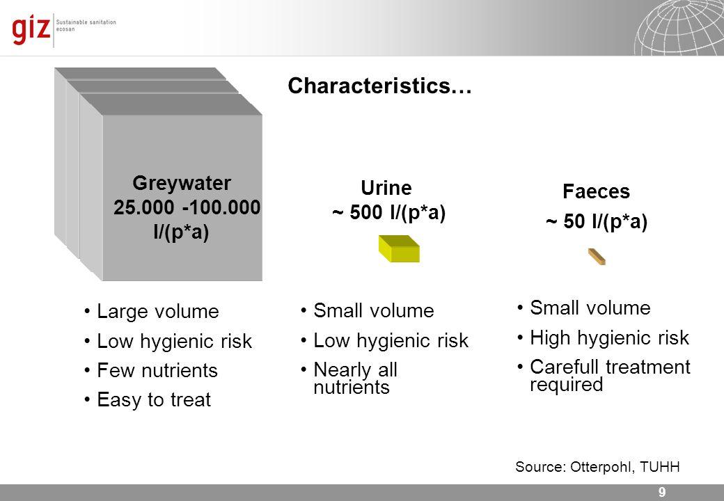 Characteristics… Greywater ~ 500 l/(p*a) 25.000 -100.000 l/(p*a)
