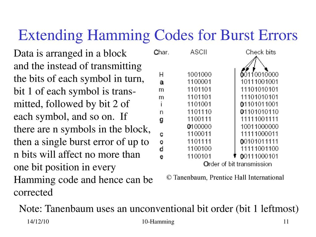 Hamming codes the hamming code is a forward error correcting code extending hamming codes for burst errors buycottarizona