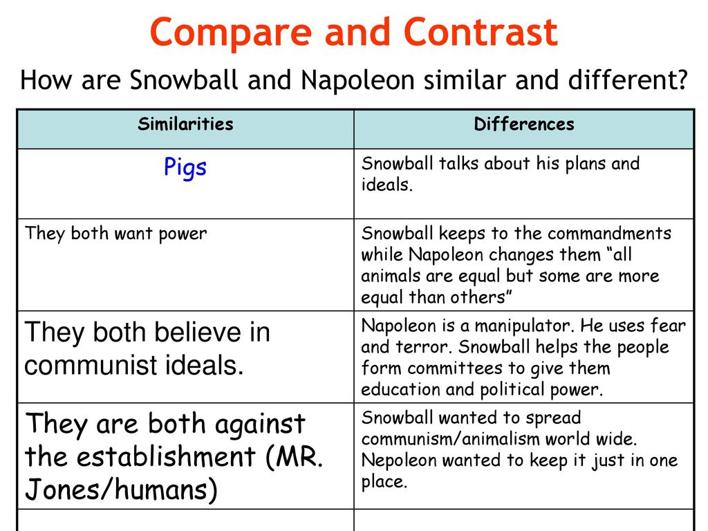 animal farm a compare and contrast Home animal farm q & a compare and contrast the charact animal farm compare and contrast the character of snowball and napoleon how far do they contribute to the theme of the novel.