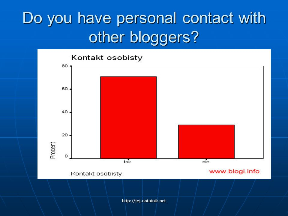 Do you have personal contact with other bloggers