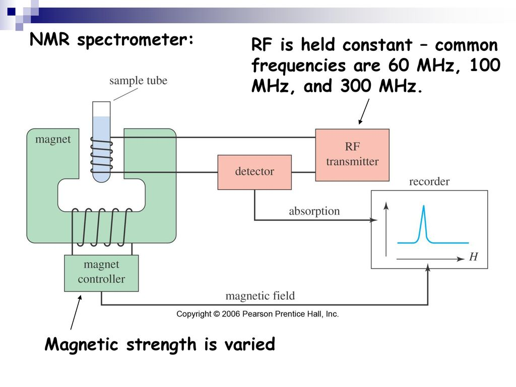 report nuclear magnetic resonance spectrometer The nuclear magnetic resonance spectrometer (nmr) market research report is a professional and in-depth study on the current state of nuclear magnetic resonance spectrometer (nmr) industry short details about nuclear magnetic resonance spectrometer (nmr) market : nuclear magnetic resonance spectroscopy is a.