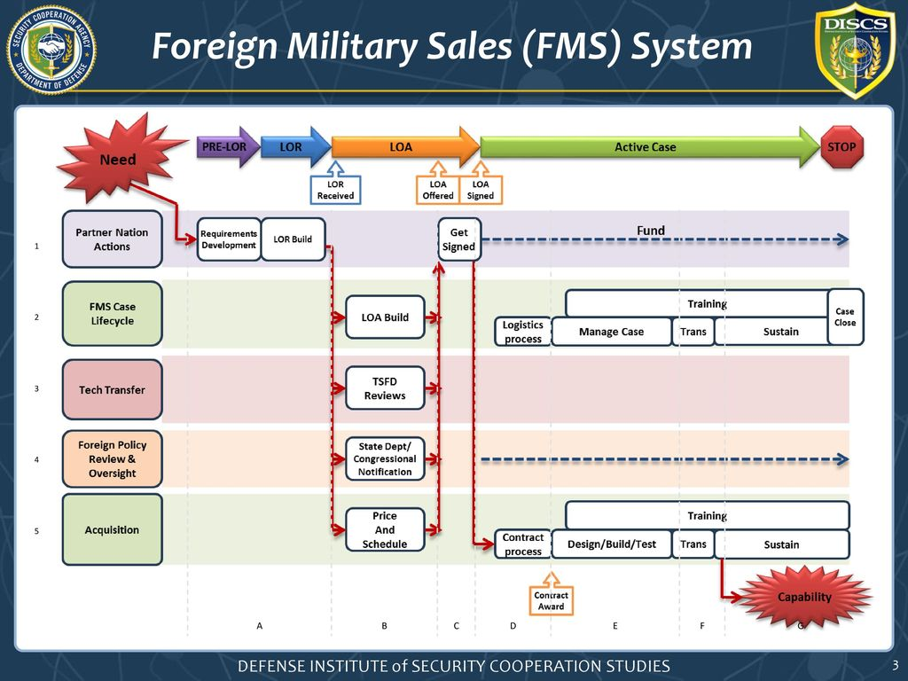 Identify the foreign military sales fms process legal 3 foreign nvjuhfo Choice Image