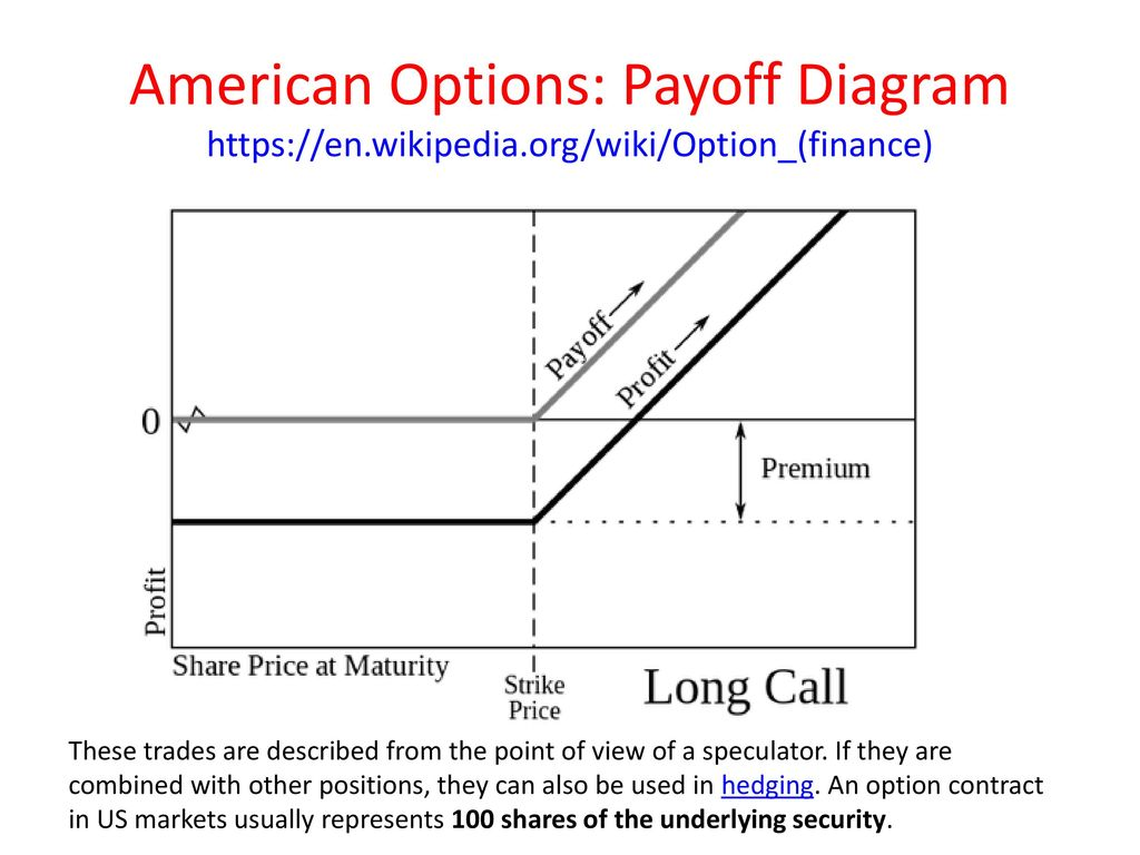 Options and derivatives john rundle econophysics phys ppt download american options payoff diagram httpsen wikipedia ccuart Choice Image