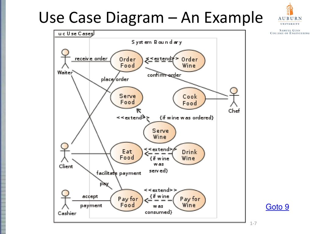 Auburn university comp 2710 software construction use case use case diagram an example pooptronica Image collections