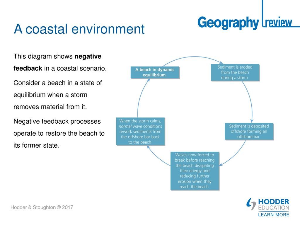 a discussion on the operation of natural processes at coastal geographic environment Louisiana's wetlands comprise about 40% of the us's exceeded the land lost to the natural processes of fish species are dependent on coastal wetlands.