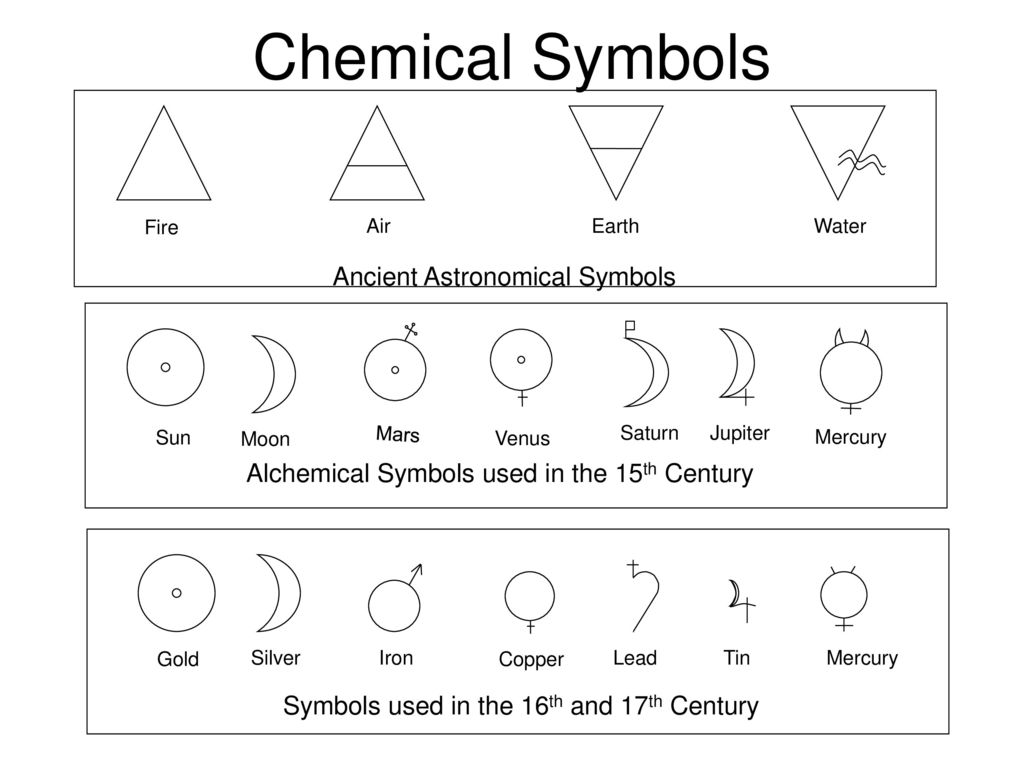 Chemical symbols ancient astronomical symbols ppt download chemical symbols ancient astronomical symbols biocorpaavc Image collections
