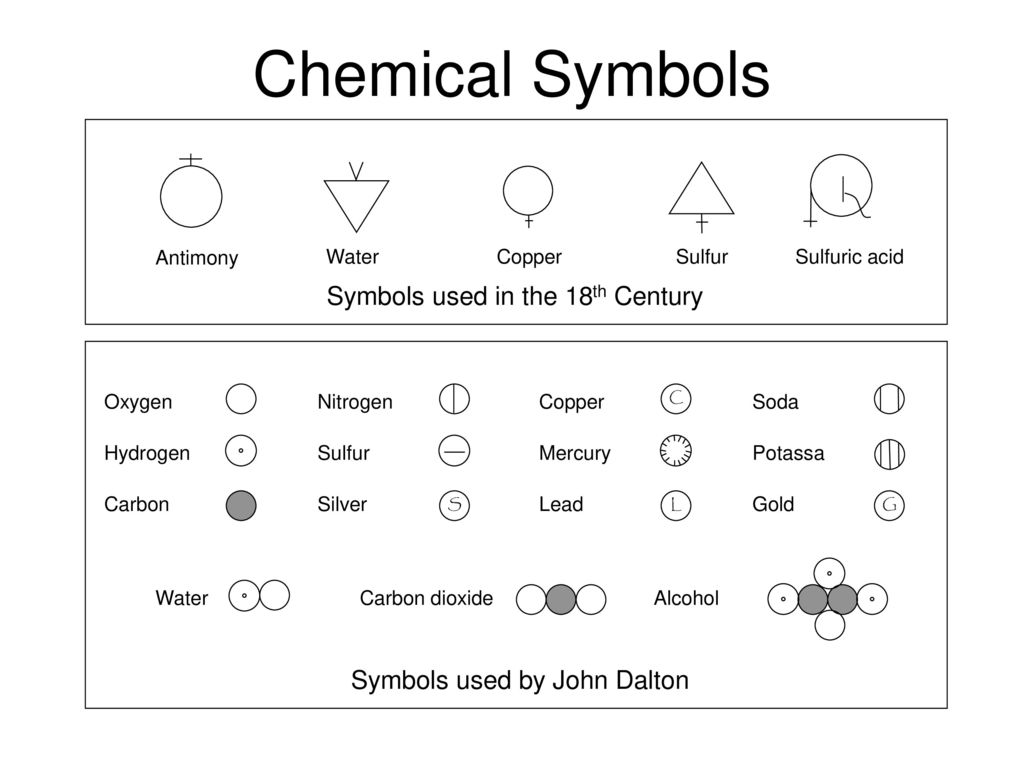 Chemical symbols ancient astronomical symbols ppt download 2 chemical buycottarizona Image collections