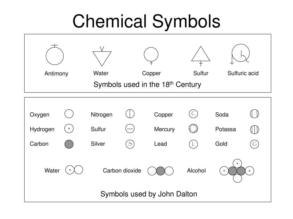 Chemical symbols ancient astronomical symbols ppt download 2 chemical buycottarizona Choice Image