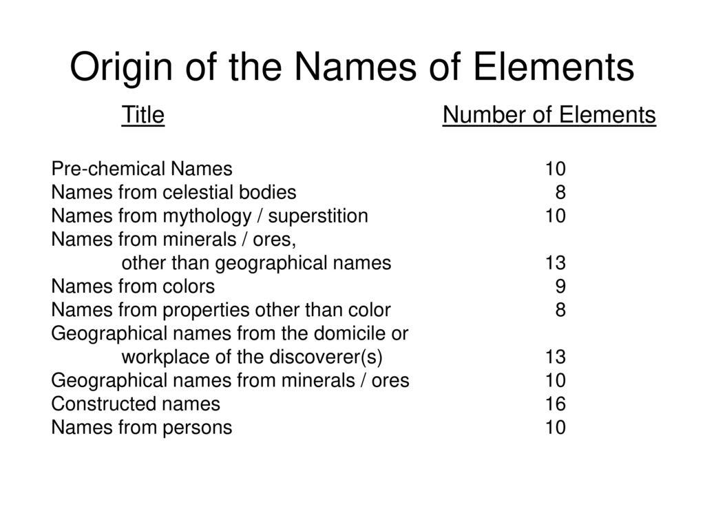 chemical elements names and symbols pdf
