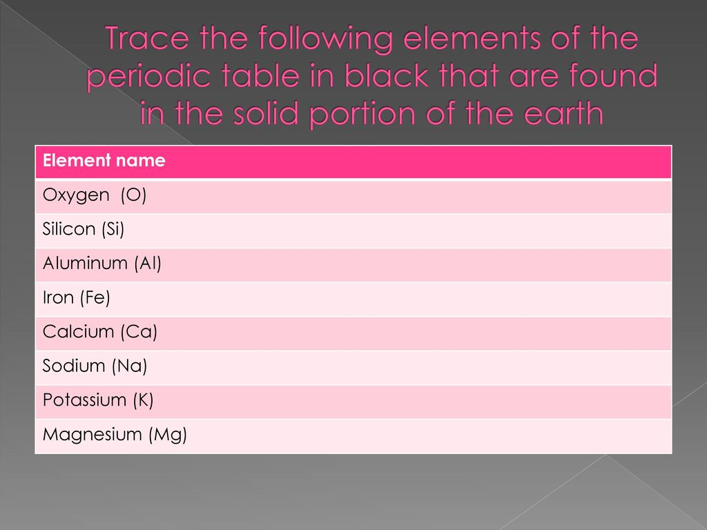 Elements of earths crust living organisms oceans and atmosphere trace the following elements of the periodic table in black that are found in the solid gamestrikefo Choice Image