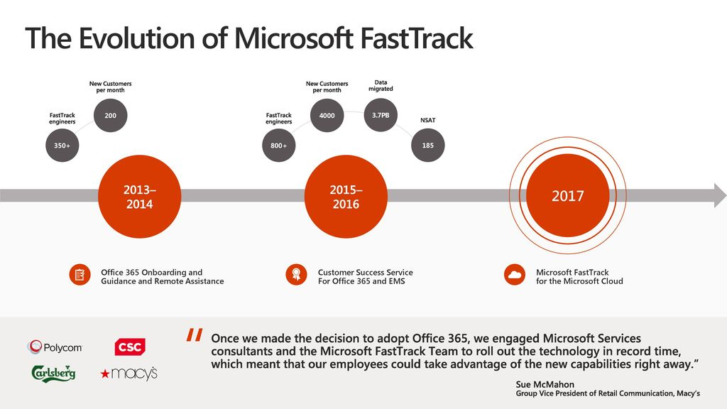 "the fast track evolution of the internet Communication has to happen fast to keep things moving efficiently monitor conversations, view call history data and record conversations enhanced (the "" service"") consists of client software that is installed on supported devices that operate on the at&t wireless data network and compatible internet-connected."