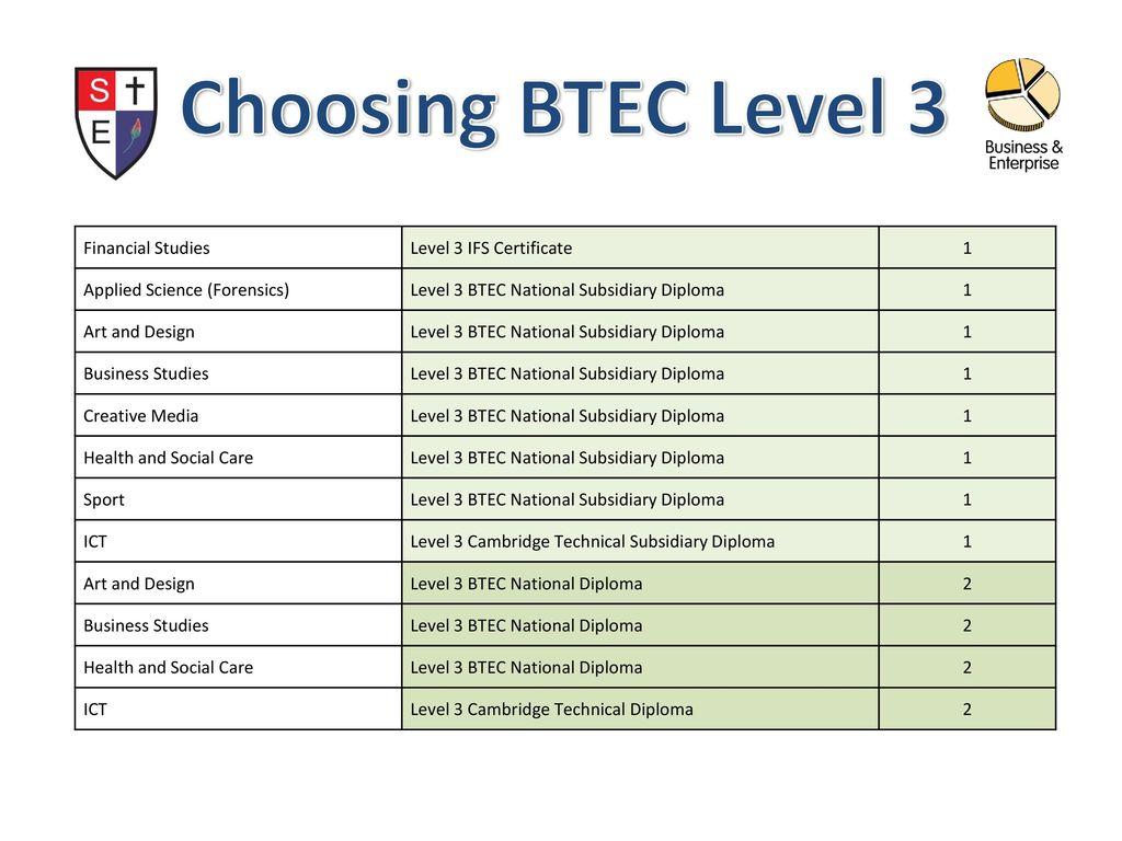 btec level 3 d1 Edexcel btec level 3  january 2010 © edexcel limited 2009 1 unit 11: physiology of human body systems  levels of organisation of the human body (p1, p2, m1, d1.