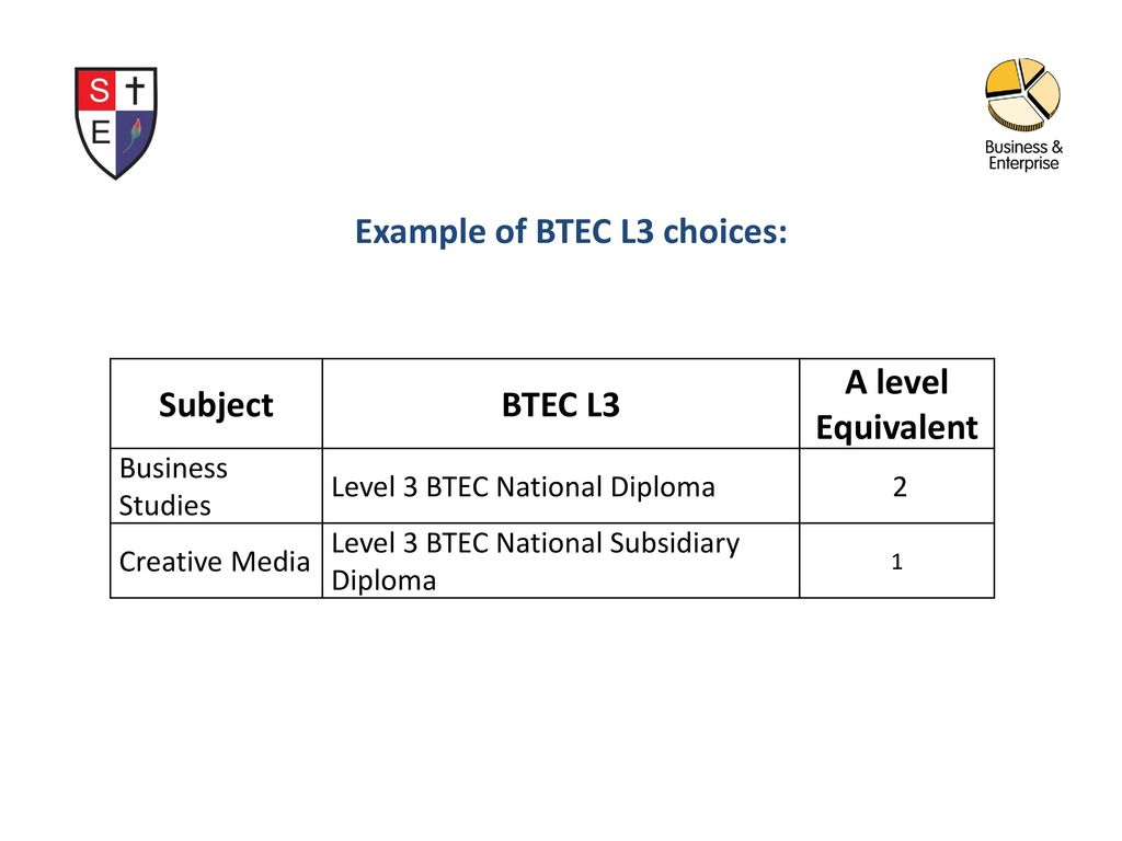 Year 12 BTEC Business – Level 3 (Edexcel) From September 2016