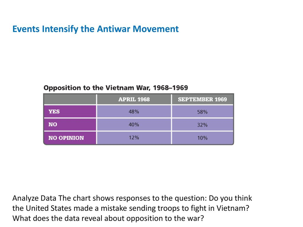 the united states antiwar movement and the vietnam Caught in the global chess game between the united states and the  long  interested in the war, would broaden its anti-war activism in the summer of 1967.