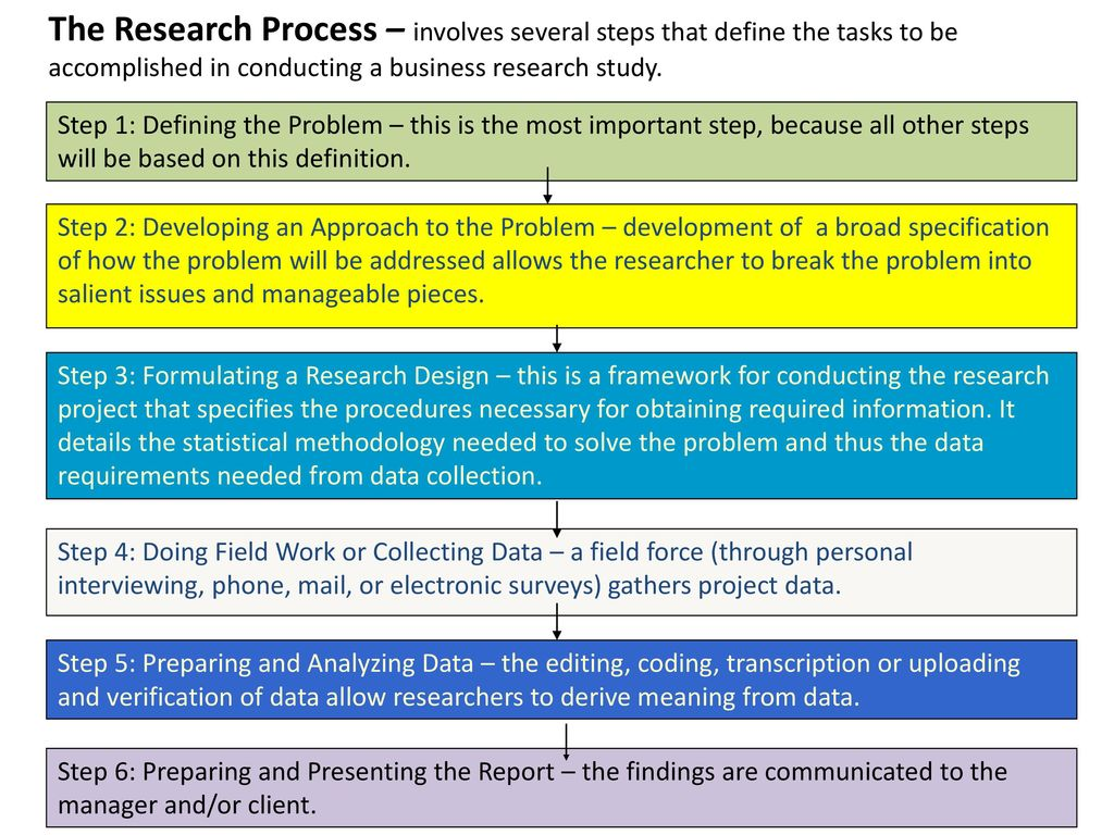 steps in research The research process welcome the dom-ra team is ready to help you get started our staff has the knowledge and resources to guide pis through the research process.