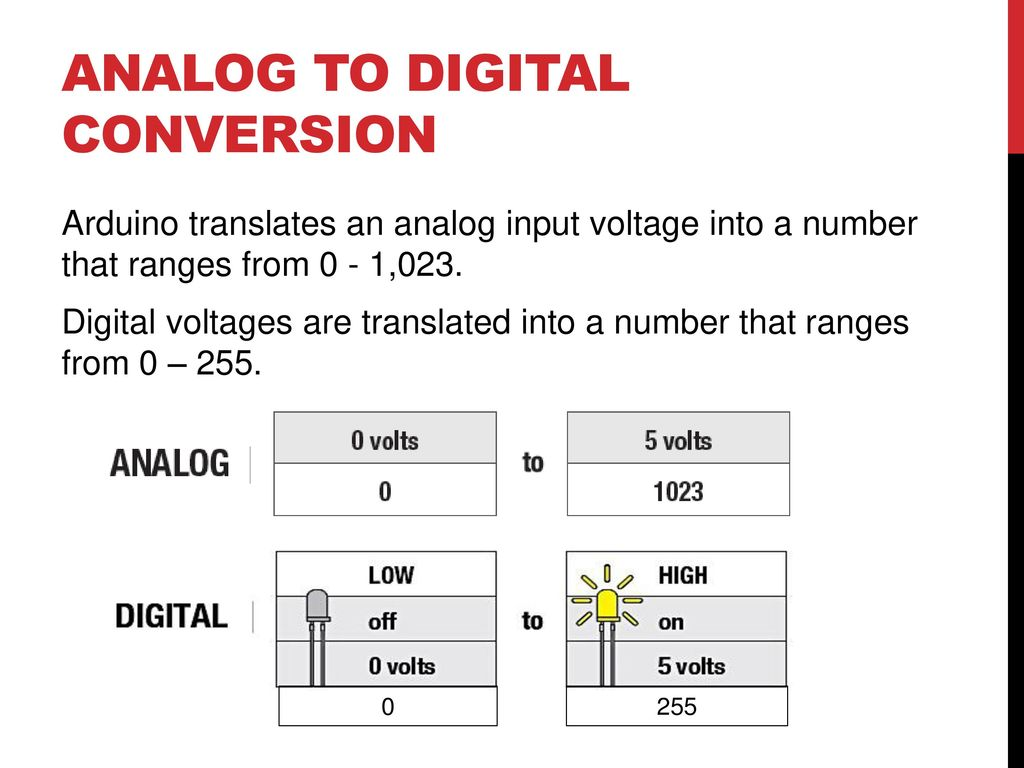 analog to digital conversion What is an 'analog-to-digital converter' analog-to-digital converters (adcs) are used in electronic devices to convert analog signals into digital signals analog-to-digital converters (adcs .