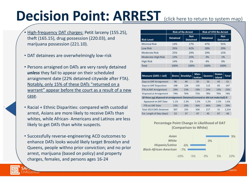 New York City Justice System Map Ppt Download