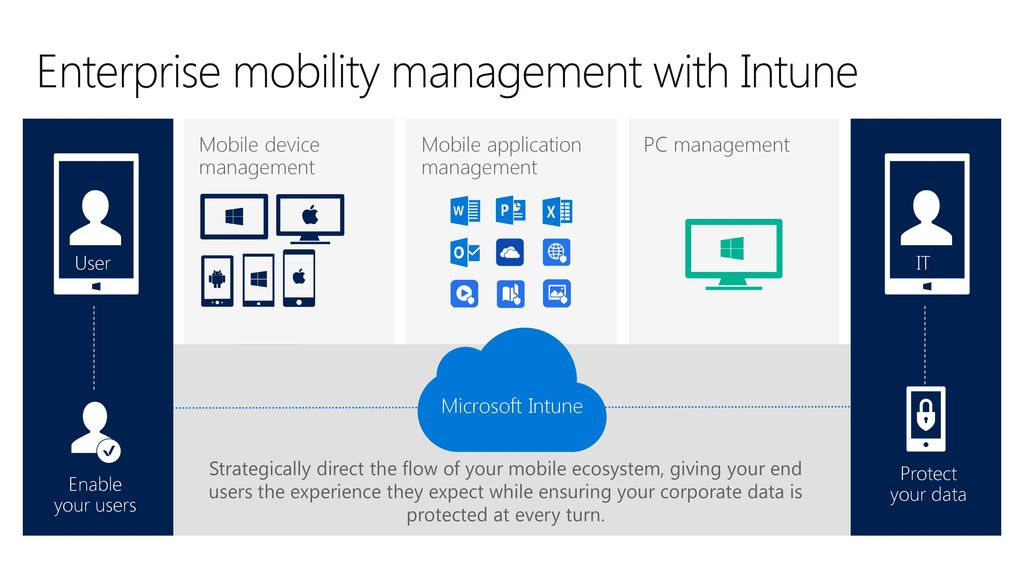 Enterprise mobility management with Intune