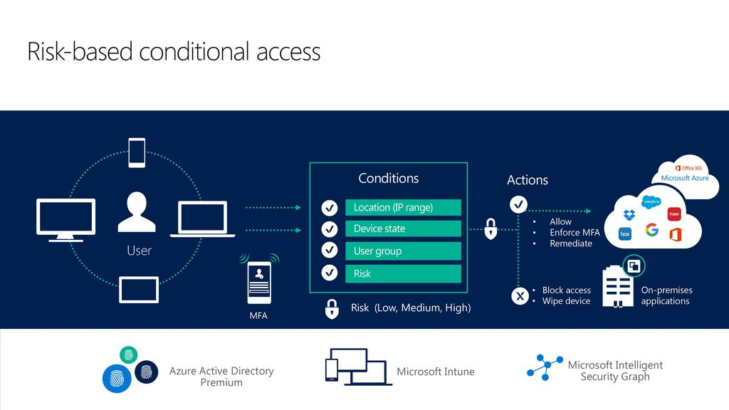 Risk-based conditional access