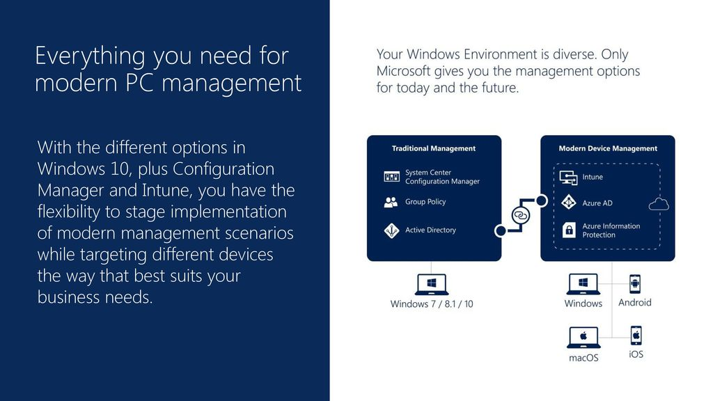 Everything you need for modern PC management