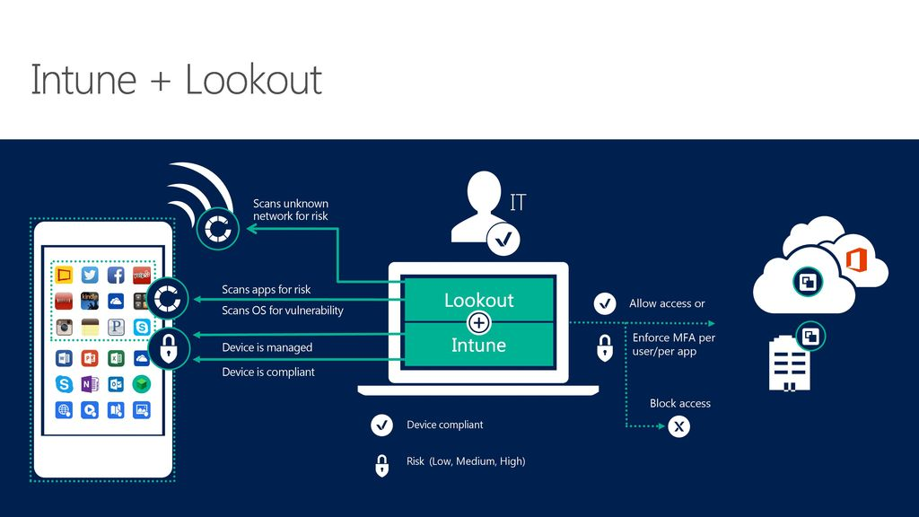 Intune + Lookout IT Lookout Intune Scans unknown network for risk