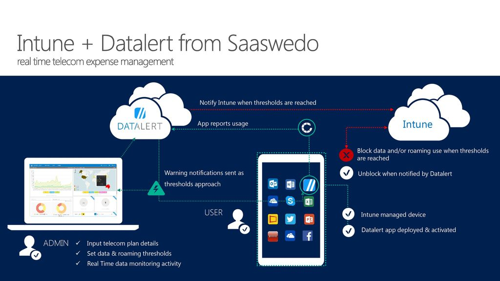 Intune + Datalert from Saaswedo real time telecom expense management