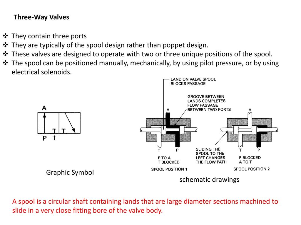 Chapter 8 hydraulic valves ppt download three way valves they contain three ports they are typically of the spool design biocorpaavc Gallery