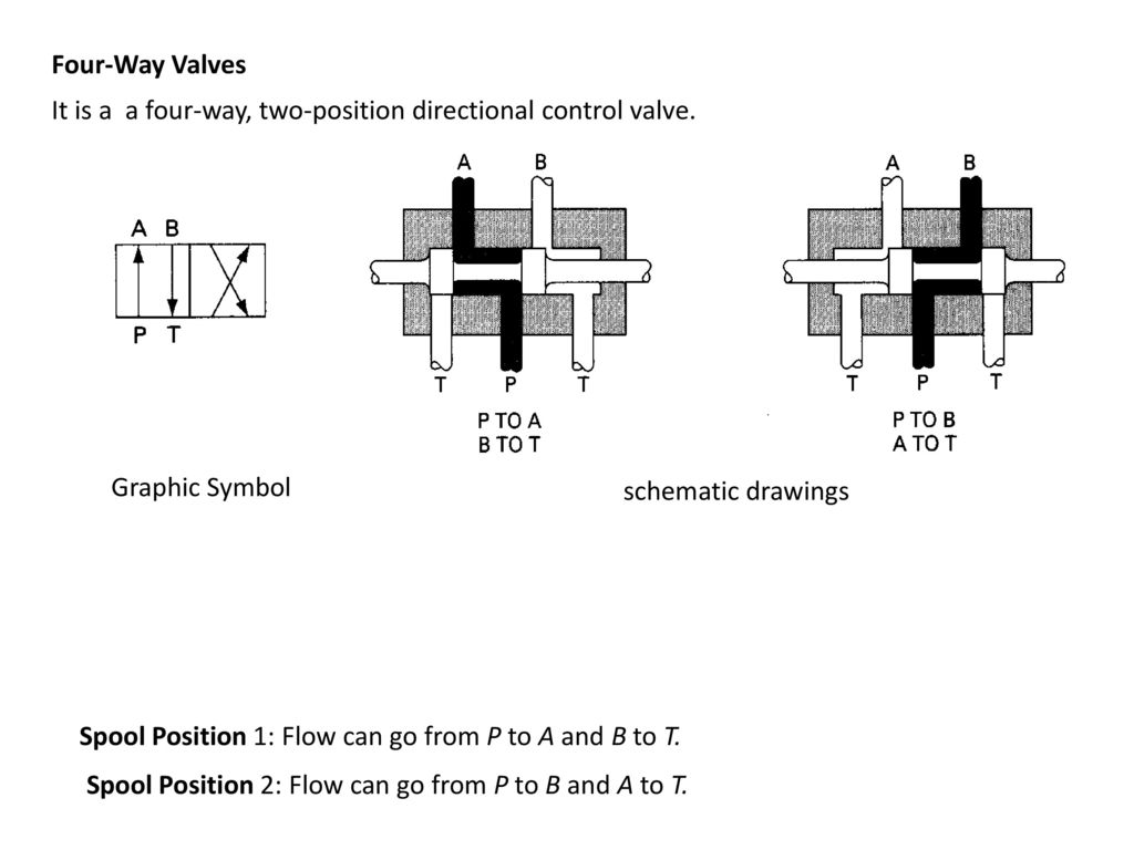 Chapter 8 hydraulic valves ppt download four way valves it is a a four way two position directional control biocorpaavc Choice Image