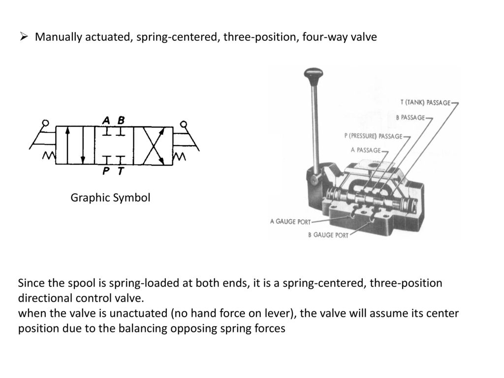 Chapter 8 hydraulic valves ppt download manually actuated spring centered three position four way valve biocorpaavc Gallery