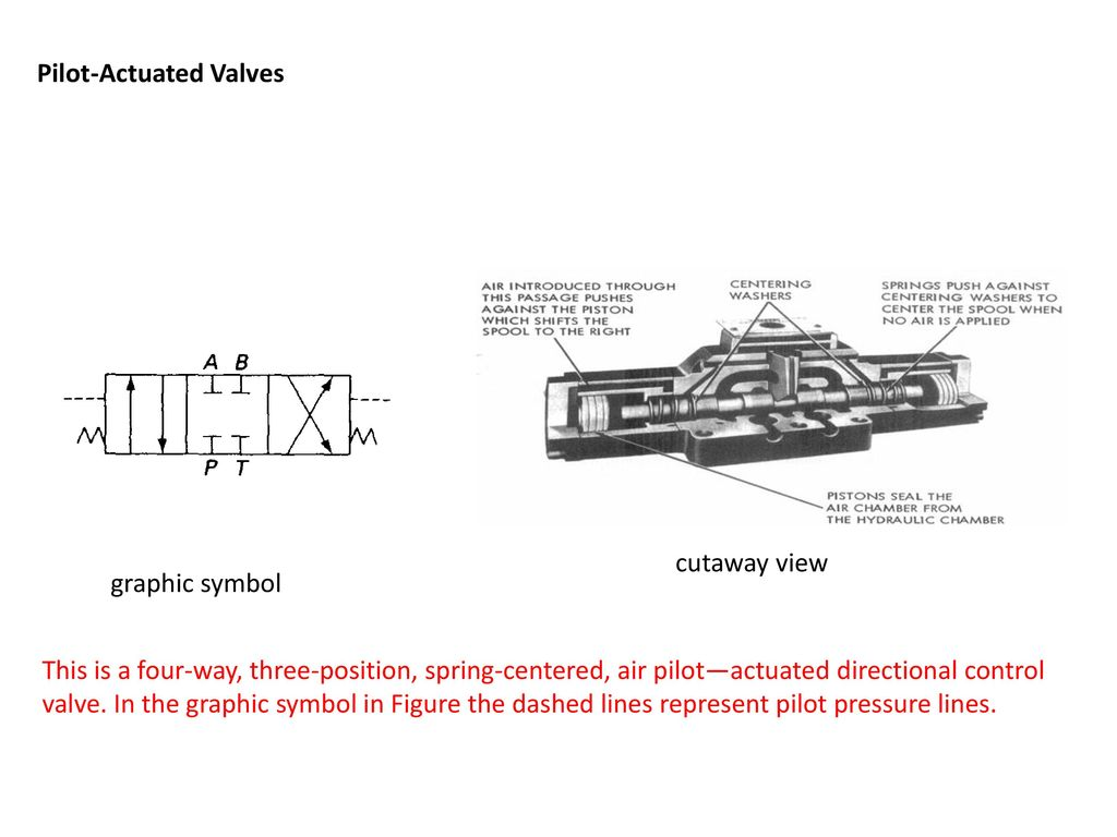 Chapter 8 hydraulic valves ppt download pilot actuated valves biocorpaavc Gallery