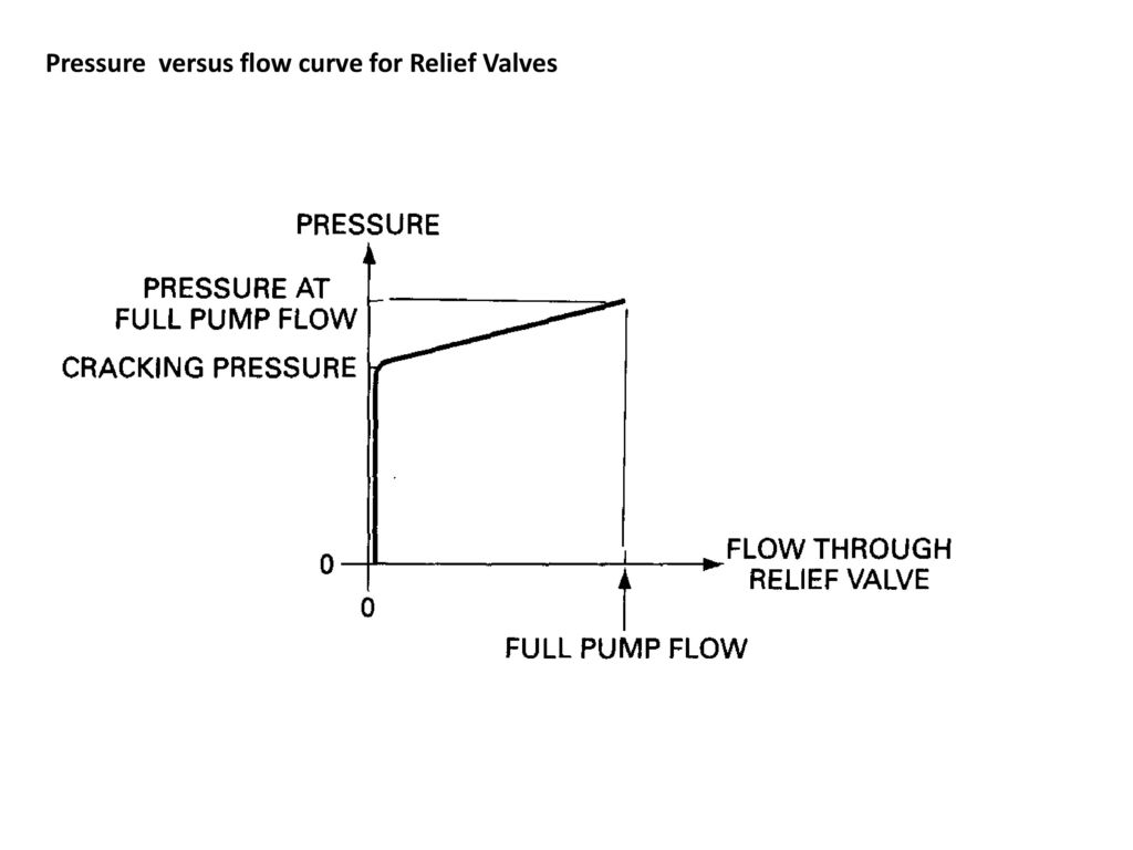 Chapter 8 hydraulic valves ppt download simple relief valves schematic and graphic symbol 31 pressure biocorpaavc Image collections