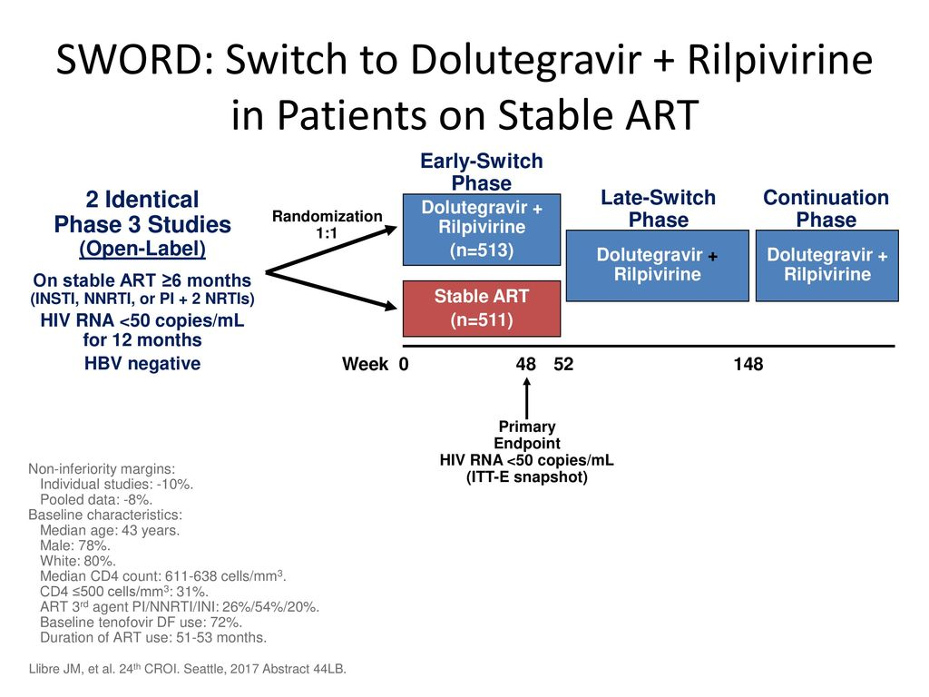 dolutegravir drug for virologic suppression With a history of virologic failure or drug resistance, it can be more  even  patients with sustained virologic suppression require  dolutegravir.