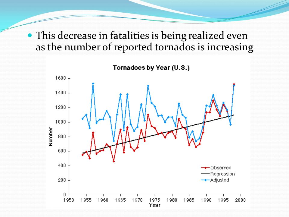 This decrease in fatalities is being realized even as the number of reported tornados is increasing