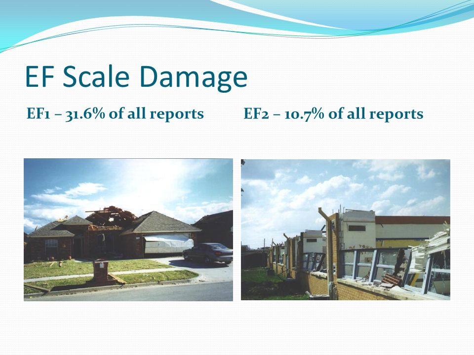 EF Scale Damage EF1 – 31.6% of all reports EF2 – 10.7% of all reports