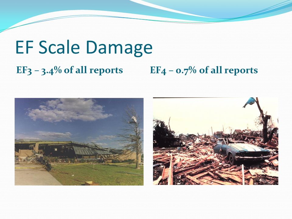EF Scale Damage EF3 – 3.4% of all reports EF4 – 0.7% of all reports