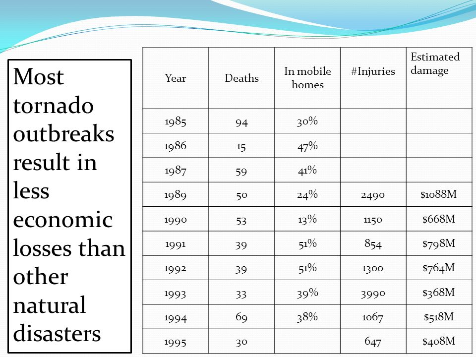 Year Deaths. In mobile homes. #Injuries. Estimated damage. 1985. 94. 30% 1986. 15. 47% 1987.