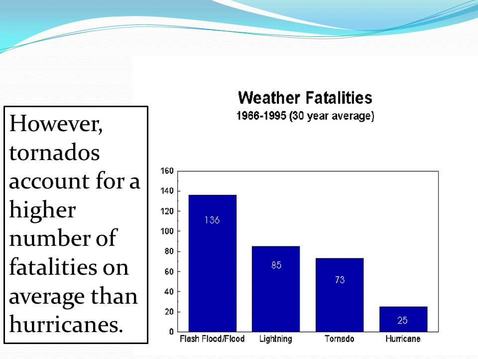 However, tornados account for a higher number of fatalities on average than hurricanes.