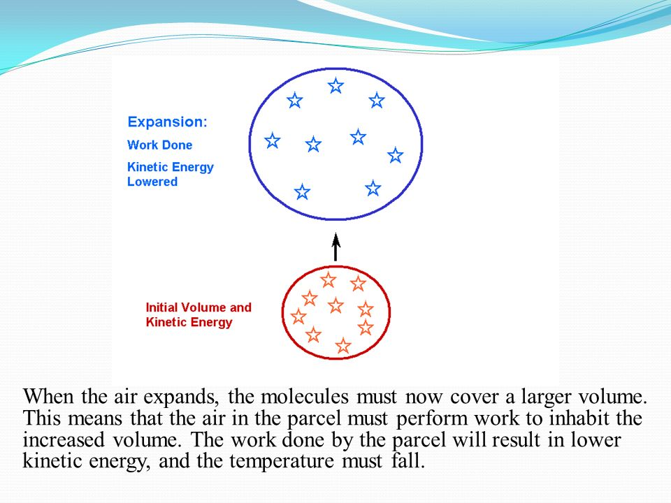 When the air expands, the molecules must now cover a larger volume