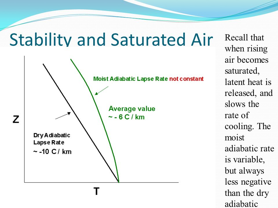 Stability and Saturated Air