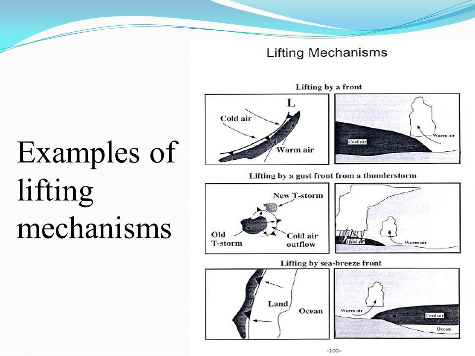 Examples of lifting mechanisms