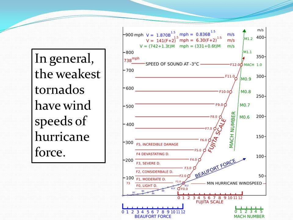 In general, the weakest tornados have wind speeds of hurricane force.